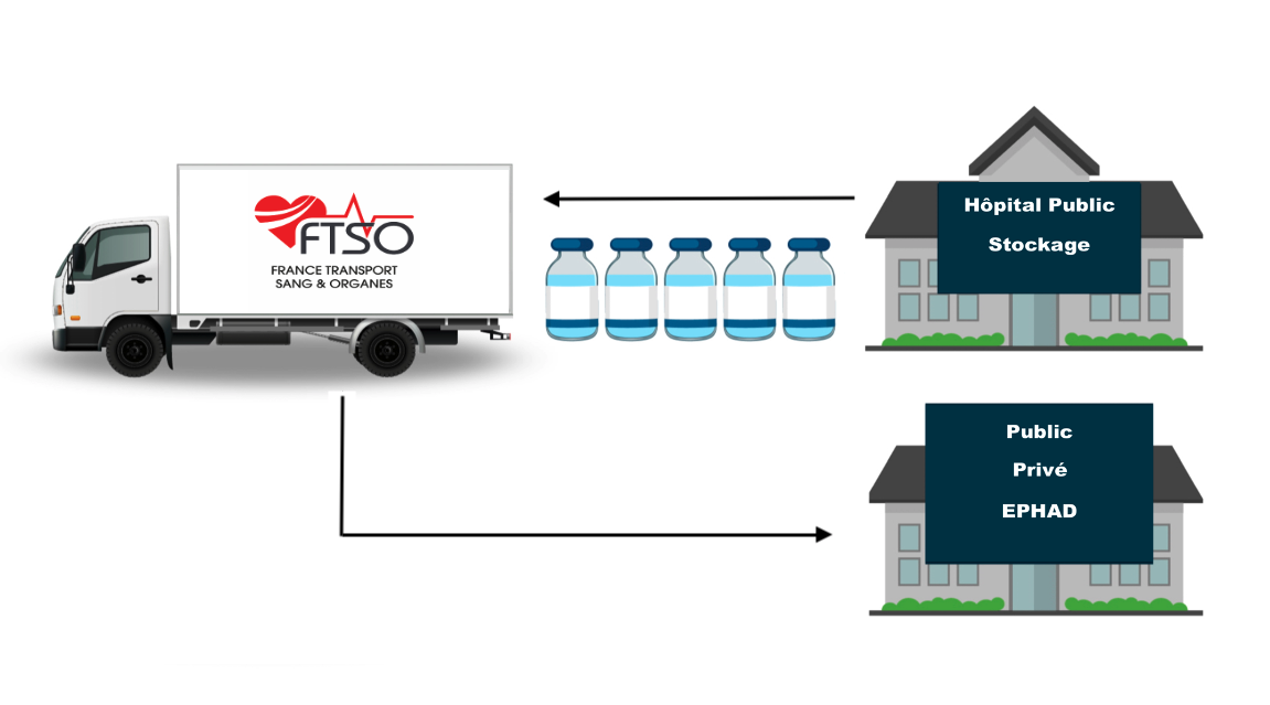 FTSO transport Vaccins